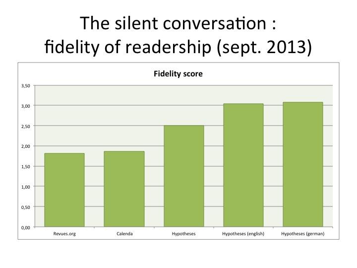 Score de fidélité des plateformes d'OpenEdition en septembre 2013