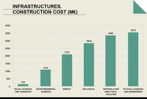 Construction costs of European ESFRI infrastructures in all disciplines (2010).